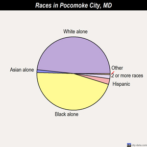 Pocomoke City races chart