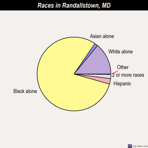 Randallstown races chart