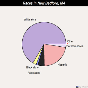 New Bedford races chart