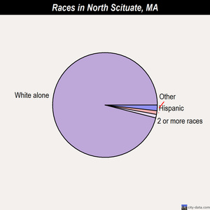 North Scituate races chart