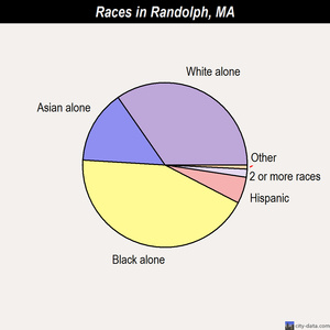 Randolph races chart