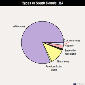 South Dennis races chart