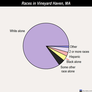 Vineyard Haven races chart