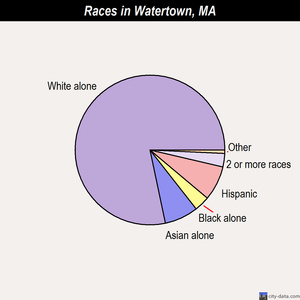 Watertown races chart