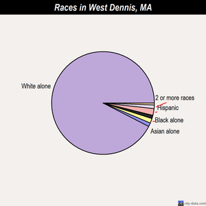 West Dennis races chart
