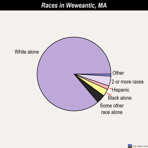 Weweantic races chart