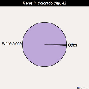 Colorado City races chart