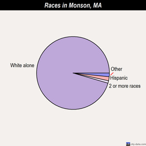 Monson races chart