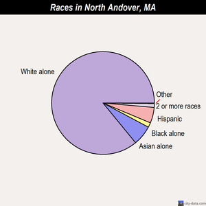 North Andover races chart