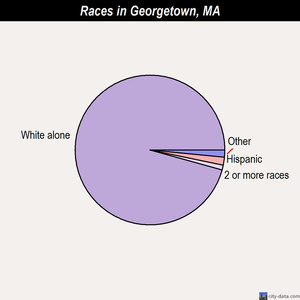 Georgetown races chart
