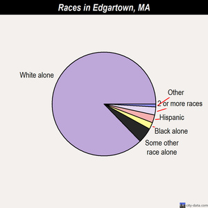 Edgartown races chart