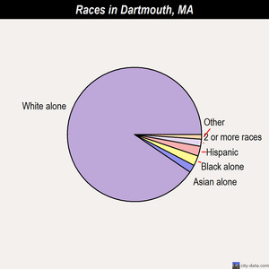 Dartmouth races chart