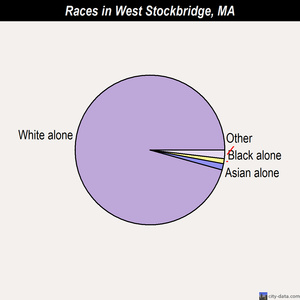 West Stockbridge races chart