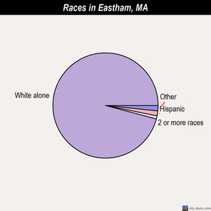 Eastham races chart