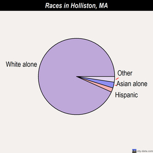 Holliston races chart
