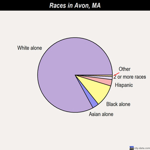 Avon races chart