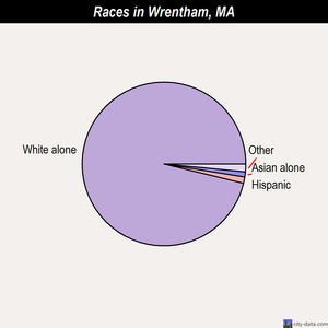 Wrentham races chart