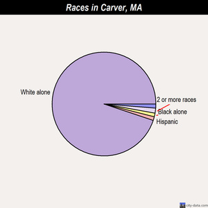 Carver races chart