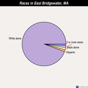 East Bridgewater races chart