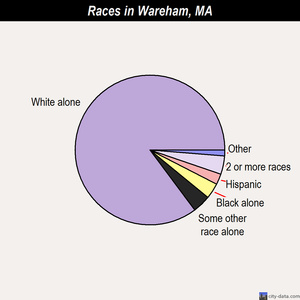 Wareham races chart