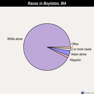 Boylston races chart
