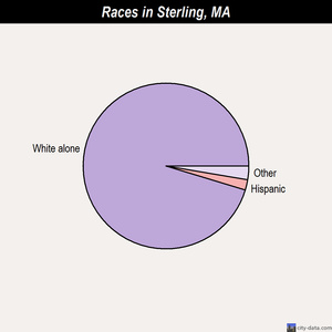 Sterling races chart