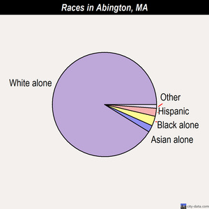 Abington races chart