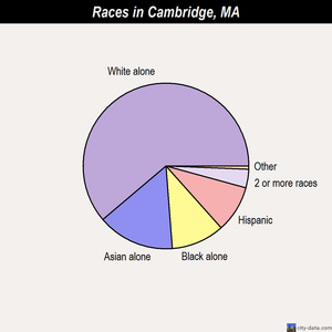 Cambridge races chart