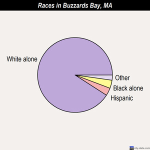 Buzzards Bay races chart