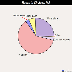 Chelsea races chart