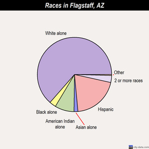 Flagstaff races chart
