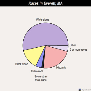 Everett races chart