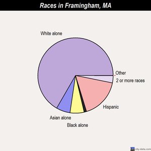 Framingham races chart