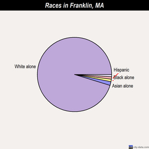 Franklin races chart