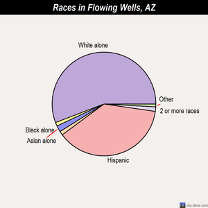 Flowing Wells races chart