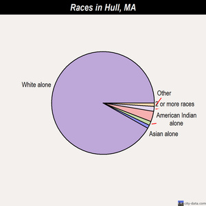 Hull races chart