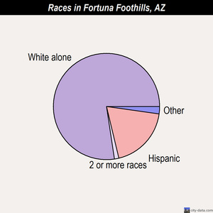 Fortuna Foothills races chart