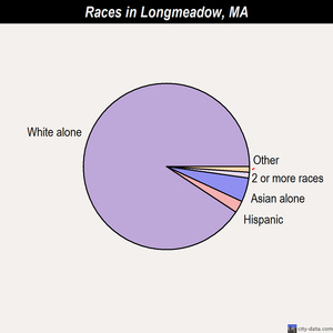 Longmeadow races chart