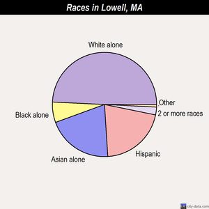 Lowell races chart