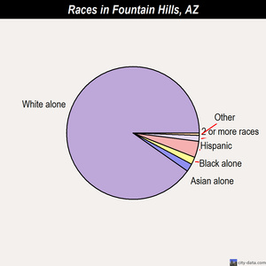 Fountain Hills races chart