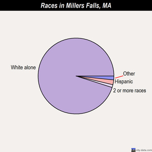 Millers Falls races chart