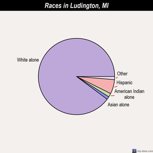 Ludington races chart