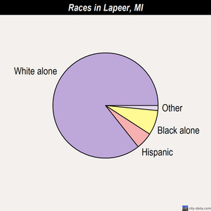 Lapeer races chart