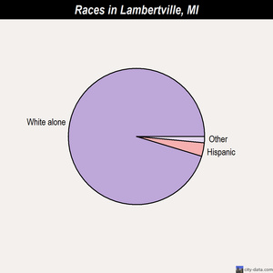 Lambertville races chart