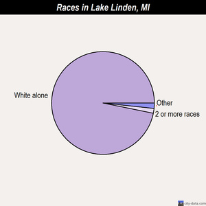 Lake Linden races chart
