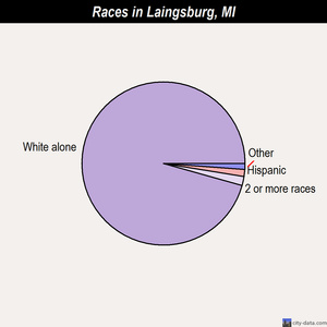 Laingsburg races chart