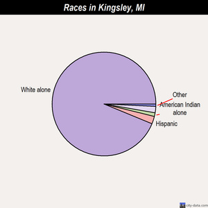 Kingsley races chart