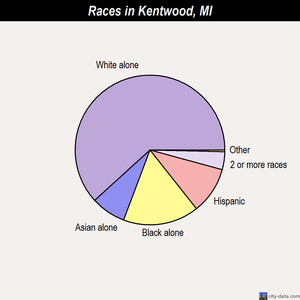Kentwood races chart