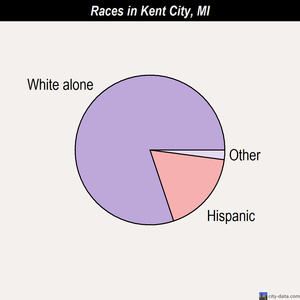 Kent City races chart