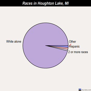 Houghton Lake races chart